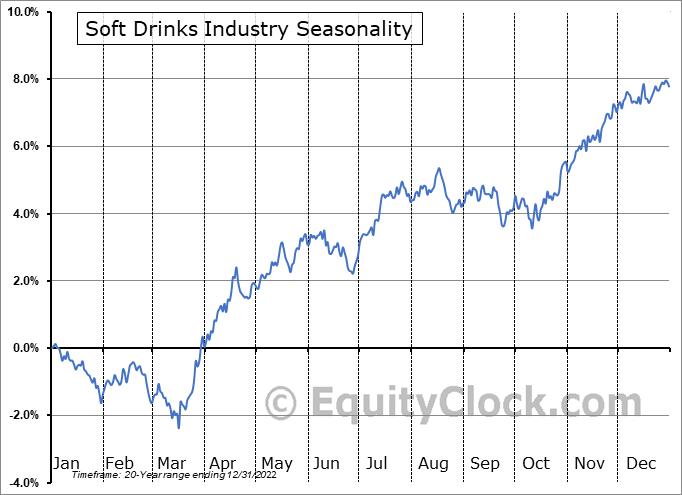 Soft Drinks Industry ($DJUSSD) Seasonal Chart