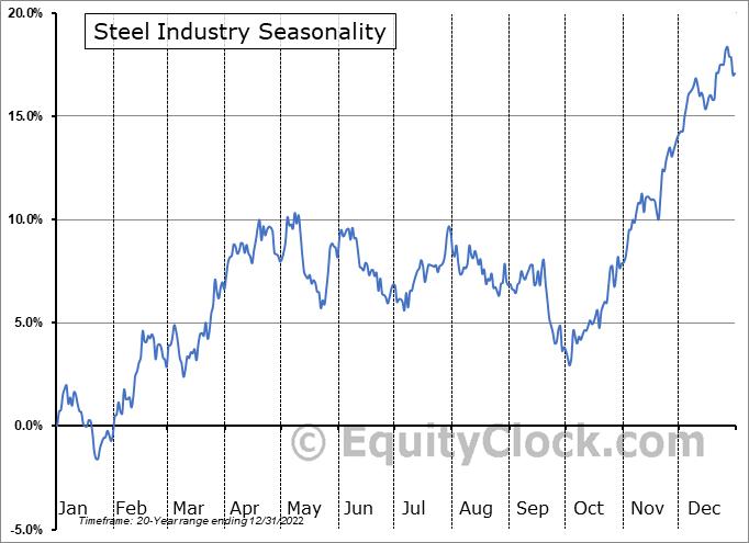 Steel Industry ($DJUSST) Seasonal Chart