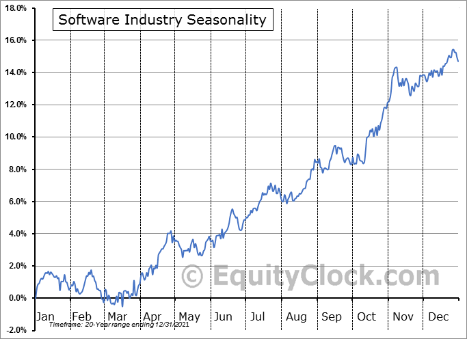 Software Industry ($DJUSSW) Seasonal Chart