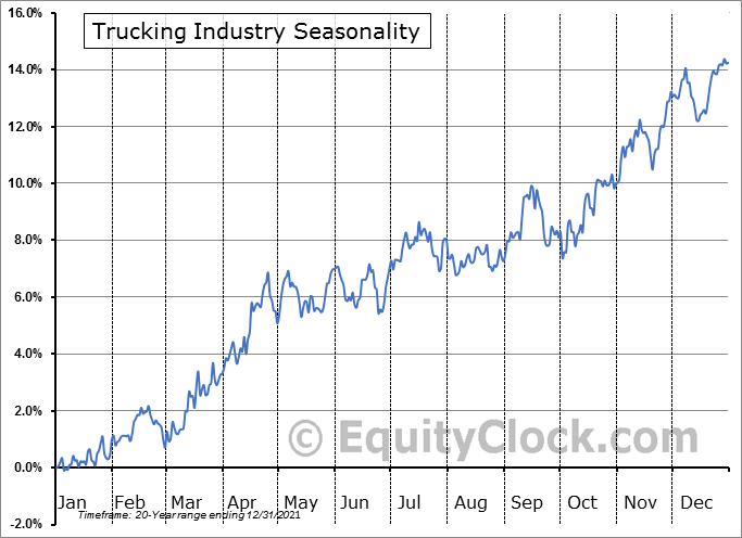 Trucking Industry ($DJUSTK) Seasonal Chart