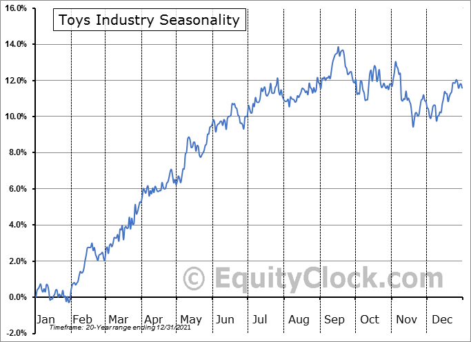Toys Industry ($DJUSTY) Seasonal Chart
