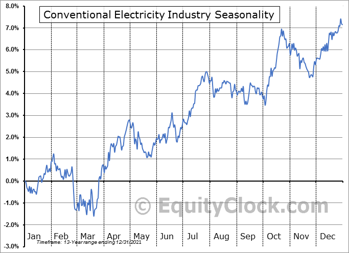 Conventional Electricity Industry ($DJUSVE) Seasonal Chart