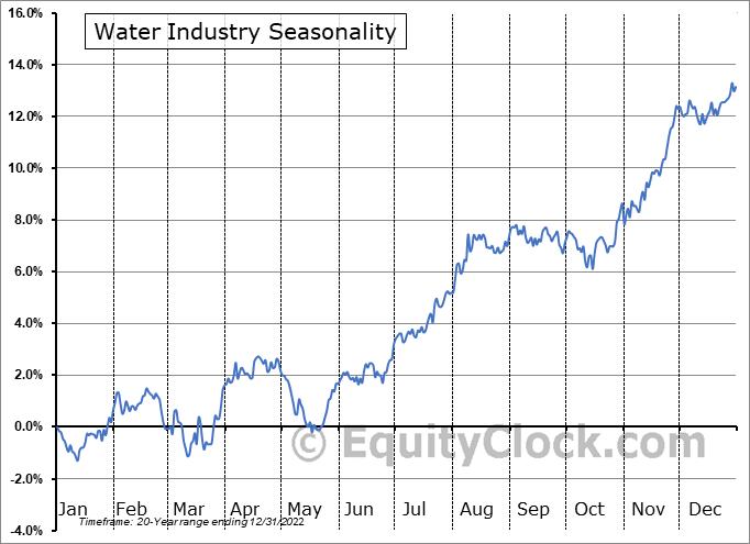 Water Industry ($DJUSWU) Seasonal Chart