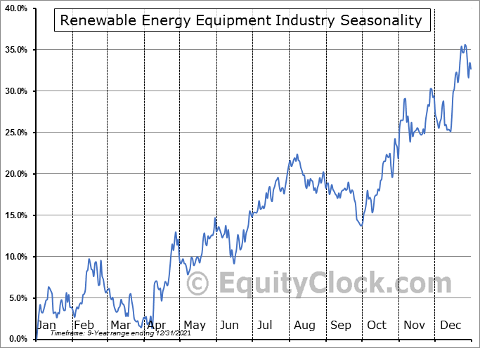 Renewable Energy Equipment Total Stock Market Industry ($DWCREE) Seasonal Chart