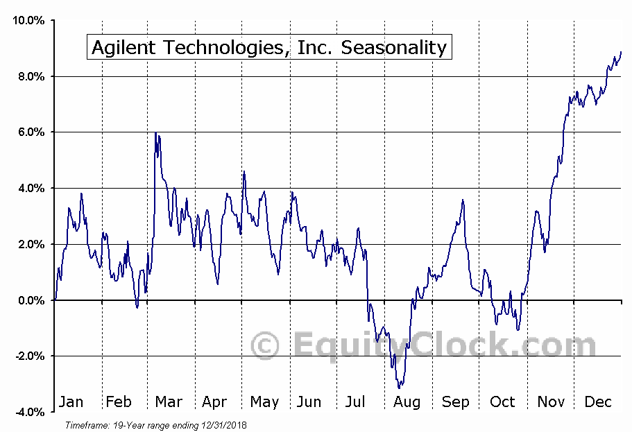 Agilent Technologies Inc. (NYSE:A) Seasonal Chart
