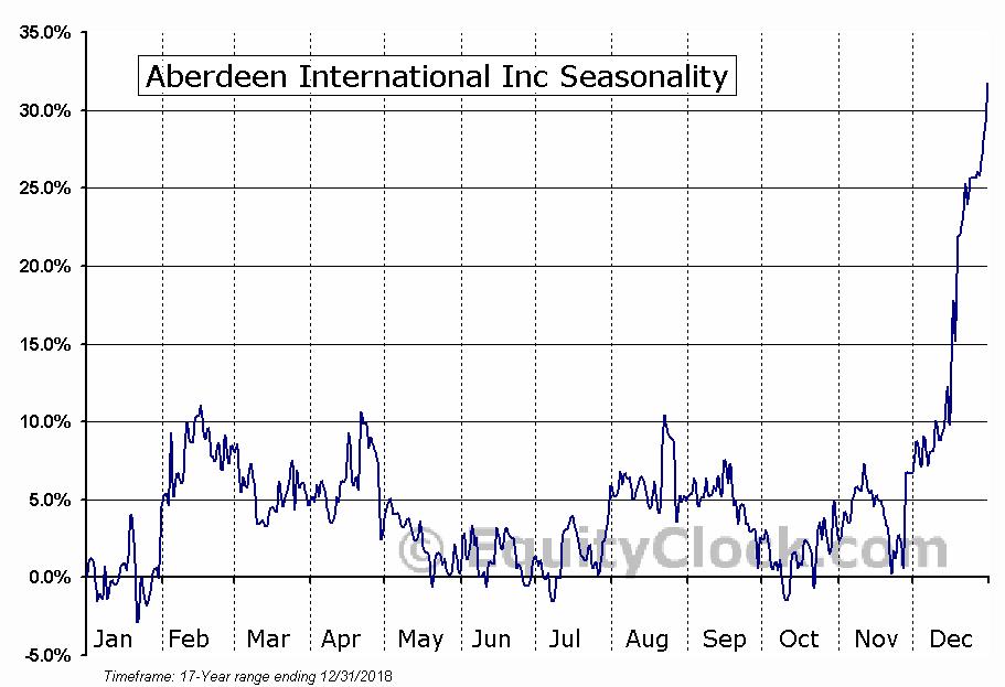 Aberdeen International Inc (TSE:AAB.TO) Seasonal Chart
