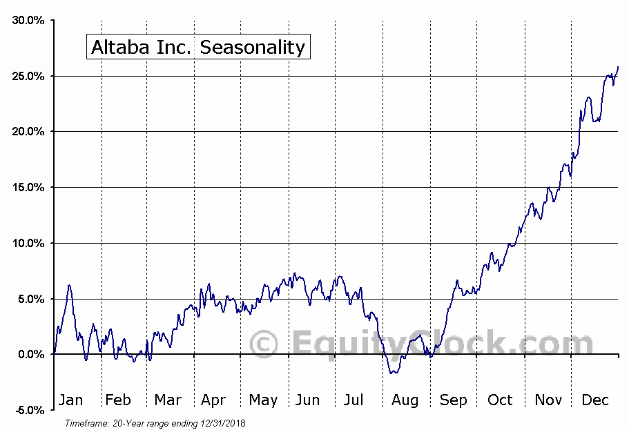Altaba Inc. (NASD:AABA) Seasonal Chart