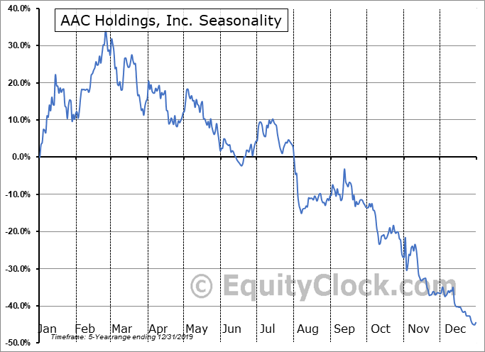 AAC Holdings, Inc. (OTCMKT:AACH) Seasonal Chart