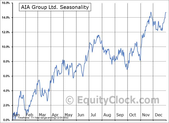 AIA Group Ltd. (OTCMKT:AAGIY) Seasonal Chart