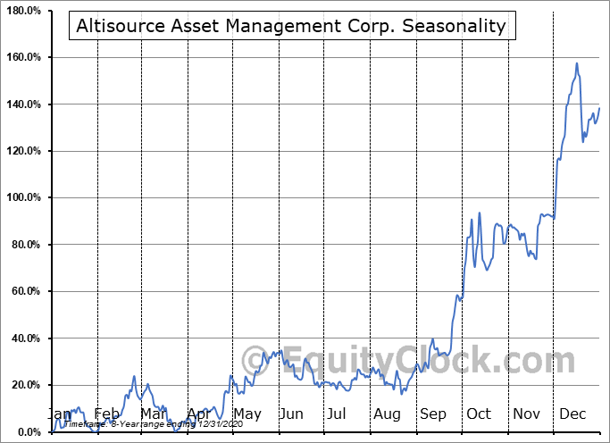 Altisource Asset Management Corp. (AMEX:AAMC) Seasonal Chart