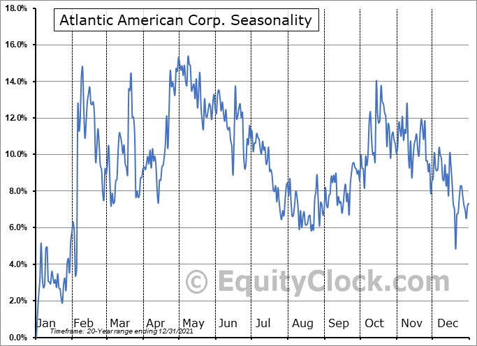 Atlantic American Corp. (NASD:AAME) Seasonal Chart