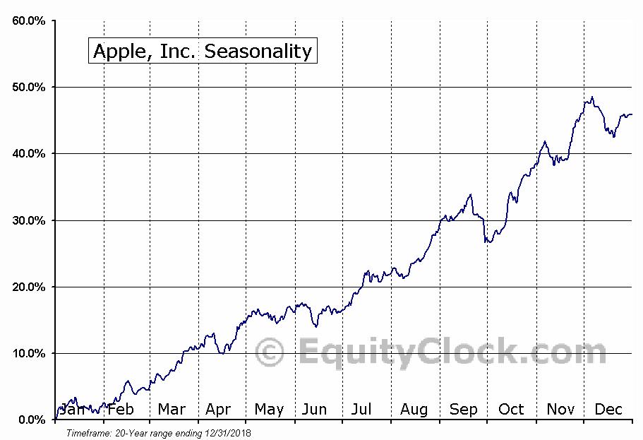 Apple, Inc. (NASD:AAPL) Seasonal Chart