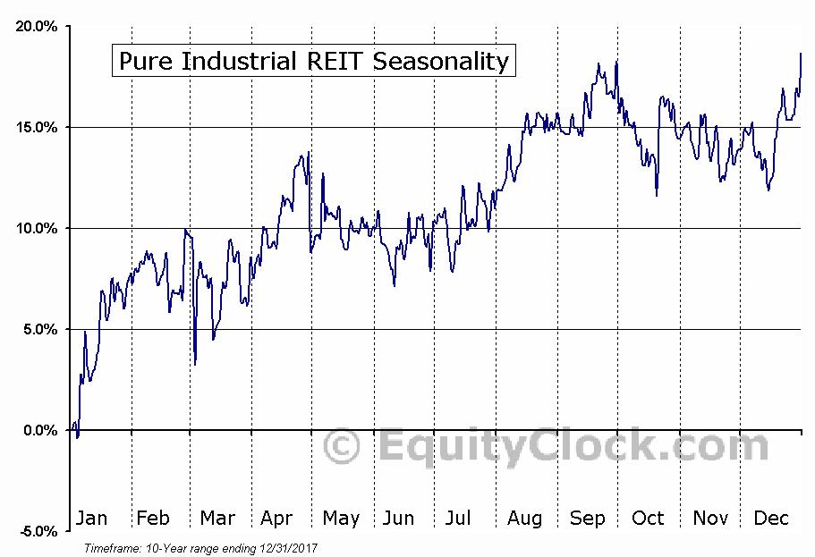 Pure Industrial REIT (TSE:AAR-UN) Seasonal Chart