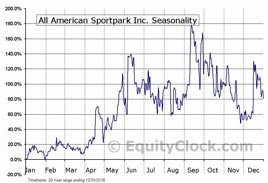All American Sportpark Inc. (OTCMKT:AASP) Seasonal Chart