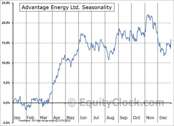 Advantage Oil Gas Ltd. (TSE:AAV.TO) Seasonal Chart