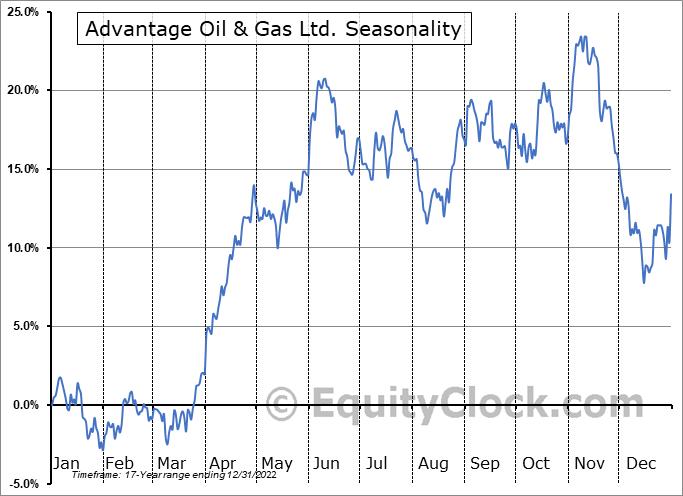 Advantage Oil & Gas Ltd. (OTCMKT:AAVVF) Seasonal Chart