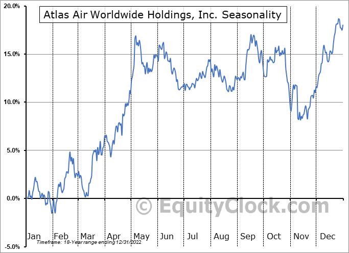 Atlas Air Worlwide Hldgs (NASD:AAWW) Seasonal Chart