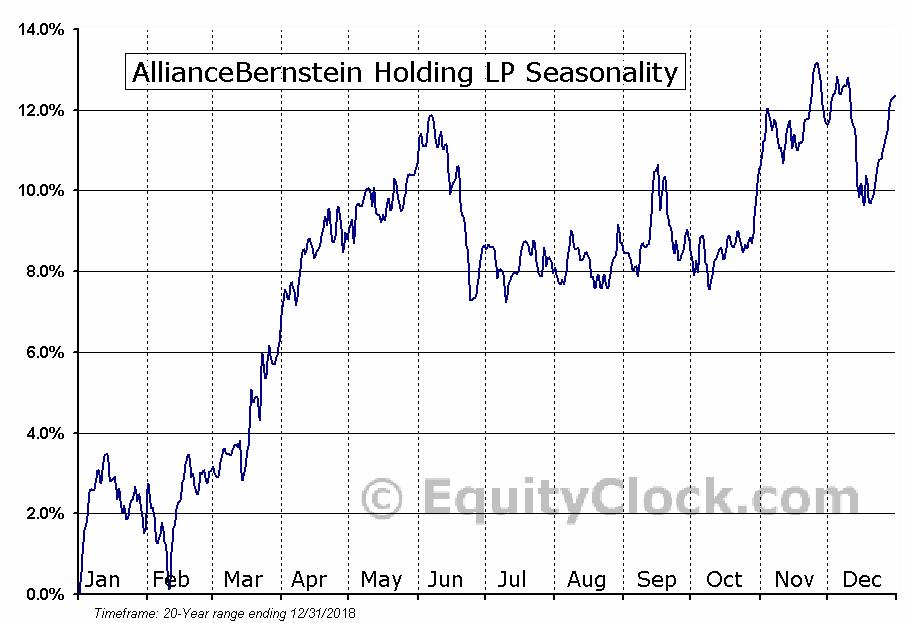 AllianceBernstein Holding LP (NYSE:AB) Seasonal Chart