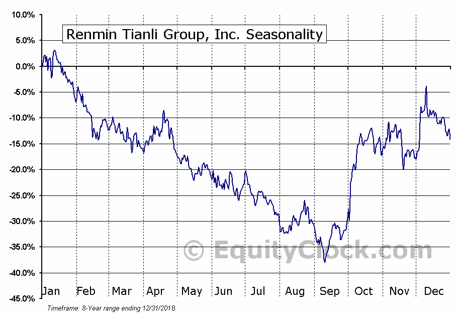 Renmin Tianli Group, Inc. (NASD:ABAC) Seasonal Chart