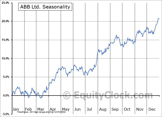 ABB Ltd. (NYSE:ABB) Seasonal Chart
