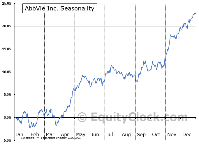 AbbVie Inc. (NYSE:ABBV) Seasonal Chart