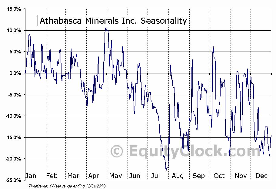 Athabasca Minerals Inc. (OTCMKT:ABCAF) Seasonal Chart