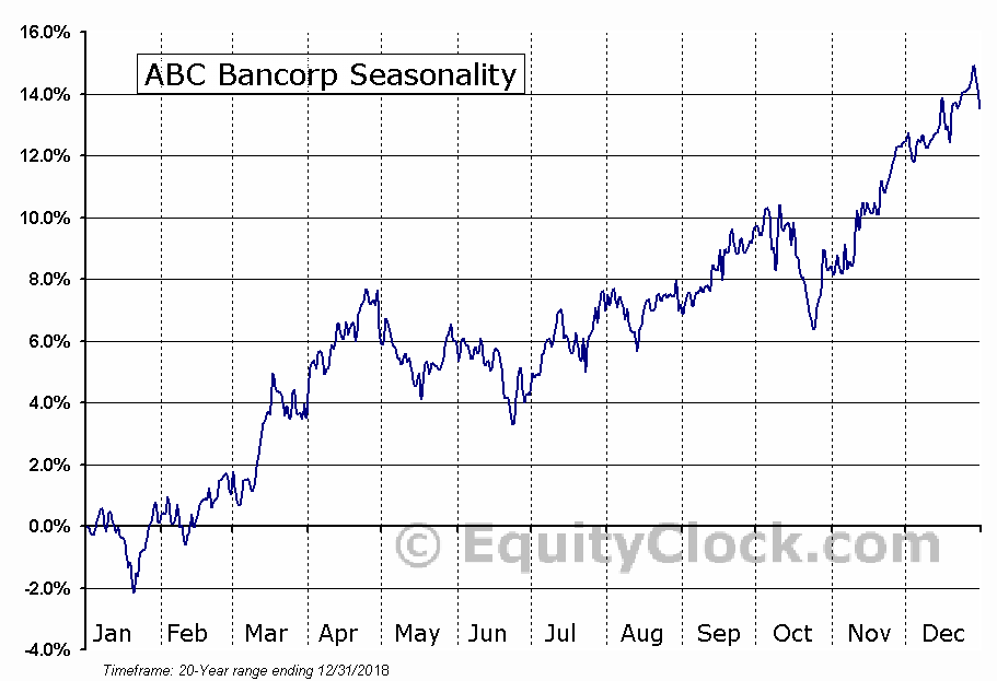 ABC Bancorp (NASD:ABCB) Seasonal Chart