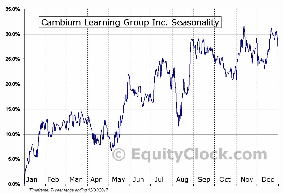 Cambium Learning Group Inc. (NASD:ABCD) Seasonal Chart