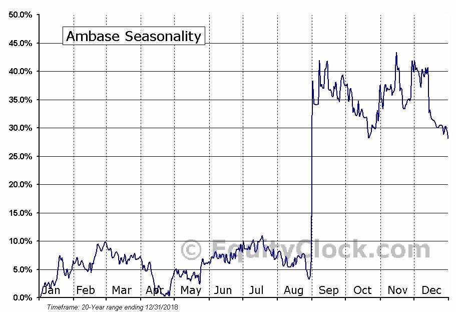 Ambase (OTCMKT:ABCP) Seasonal Chart