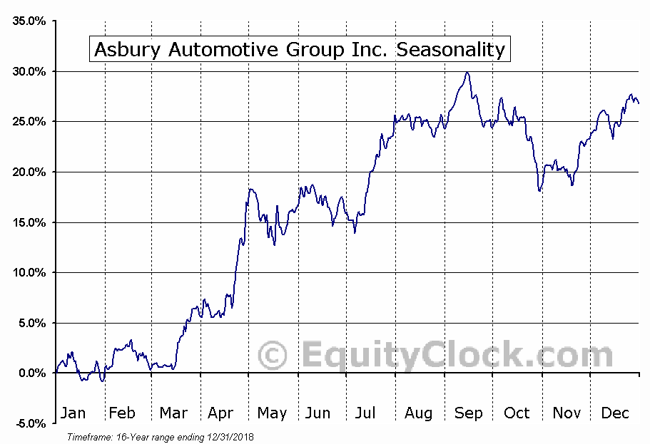 Asbury Automotive Group Inc. (NYSE:ABG) Seasonal Chart