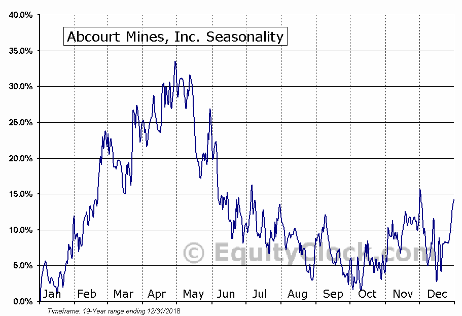 Abcourt Mines, Inc. (TSXV:ABI.V) Seasonal Chart