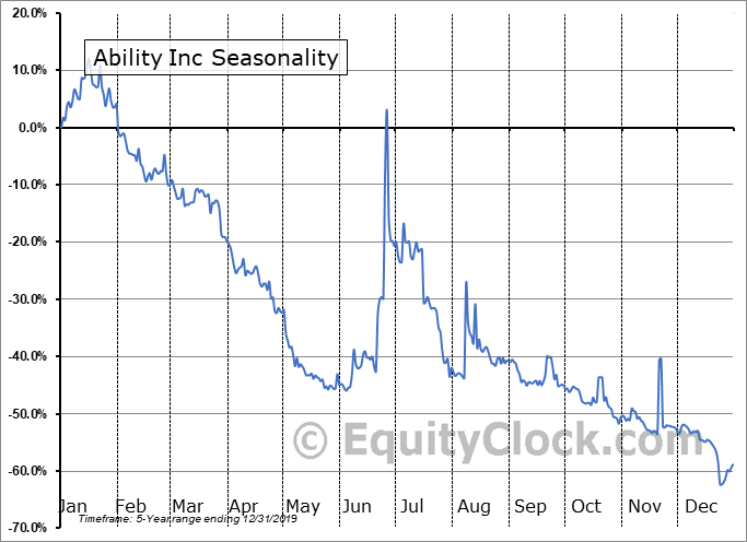 Ability Inc (NASD:ABIL) Seasonal Chart