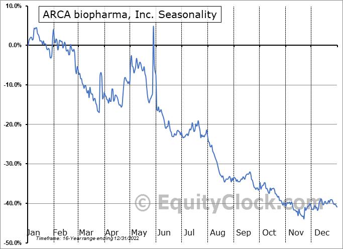 ARCA biopharma, Inc. (NASD:ABIO) Seasonal Chart