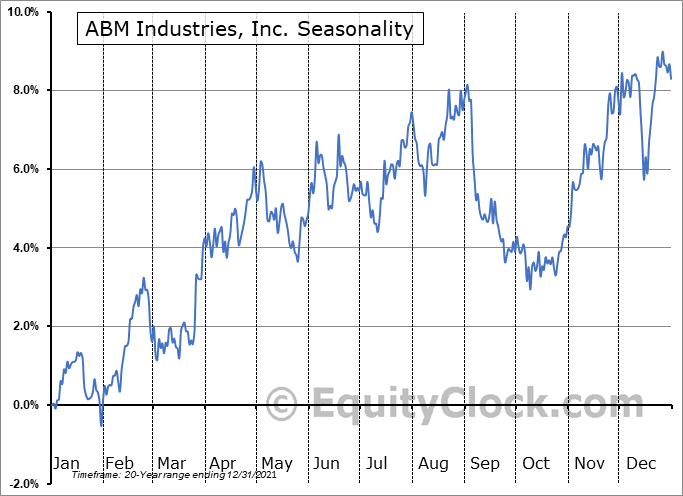 ABM Industries, Inc. (NYSE:ABM) Seasonal Chart