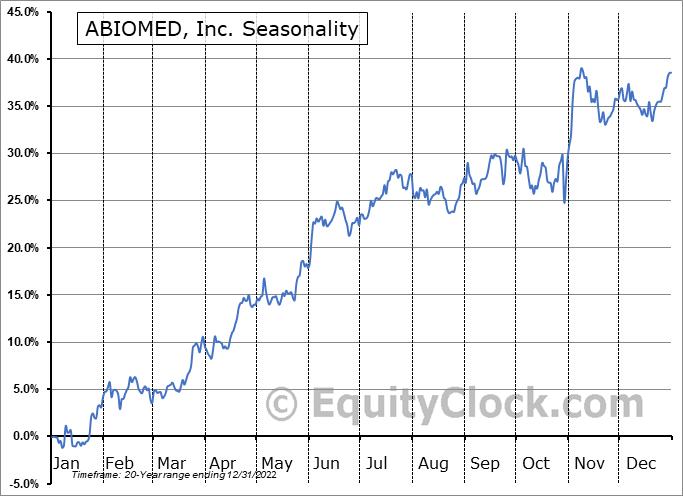 ABIOMED, Inc. (NASD:ABMD) Seasonal Chart