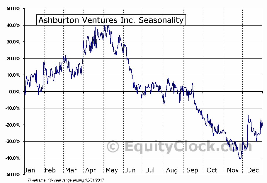 Ashburton Ventures Inc. (TSXV:ABR) Seasonal Chart