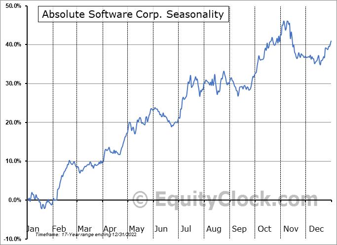 Absolute Software Corp. (NASD:ABST) Seasonal Chart