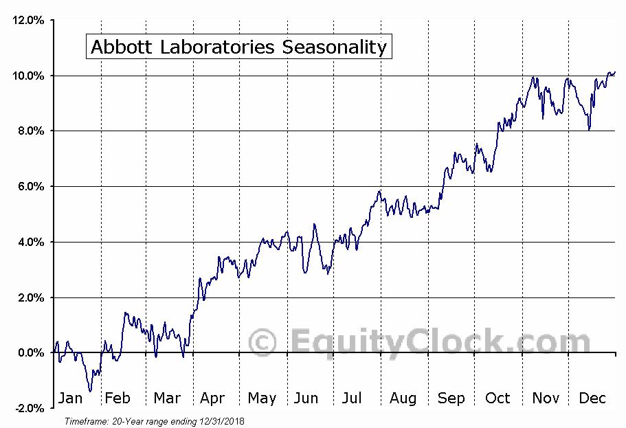 Abbott Laboratories (NYSE:ABT) Seasonal Chart