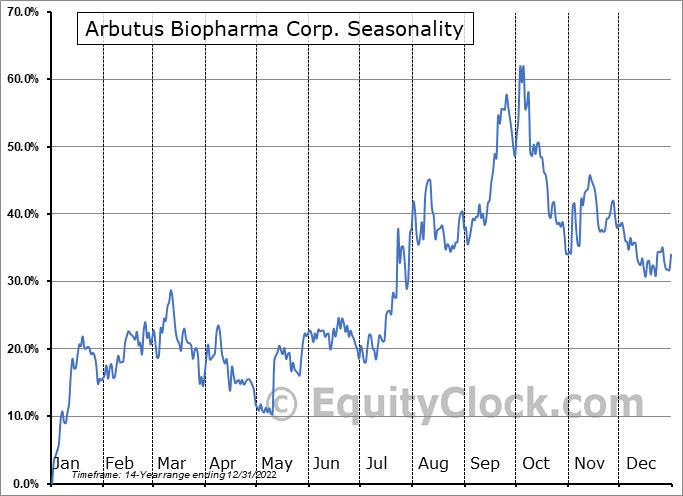 Arbutus Biopharma Corp. (NASD:ABUS) Seasonal Chart
