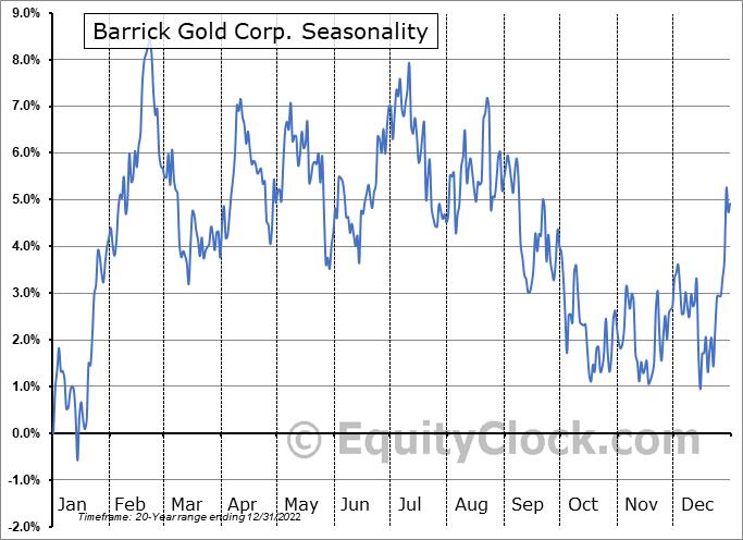 Barrick Gold Corp. (TSE:ABX.TO) Seasonal Chart