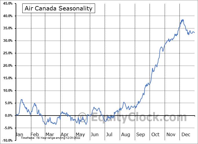 Air Canada (TSE:AC.TO) Seasonal Chart