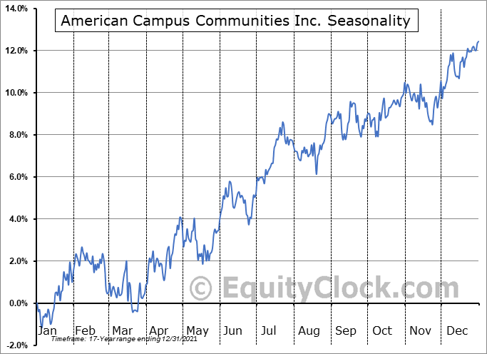 American Campus Communities Inc. (NYSE:ACC) Seasonal Chart