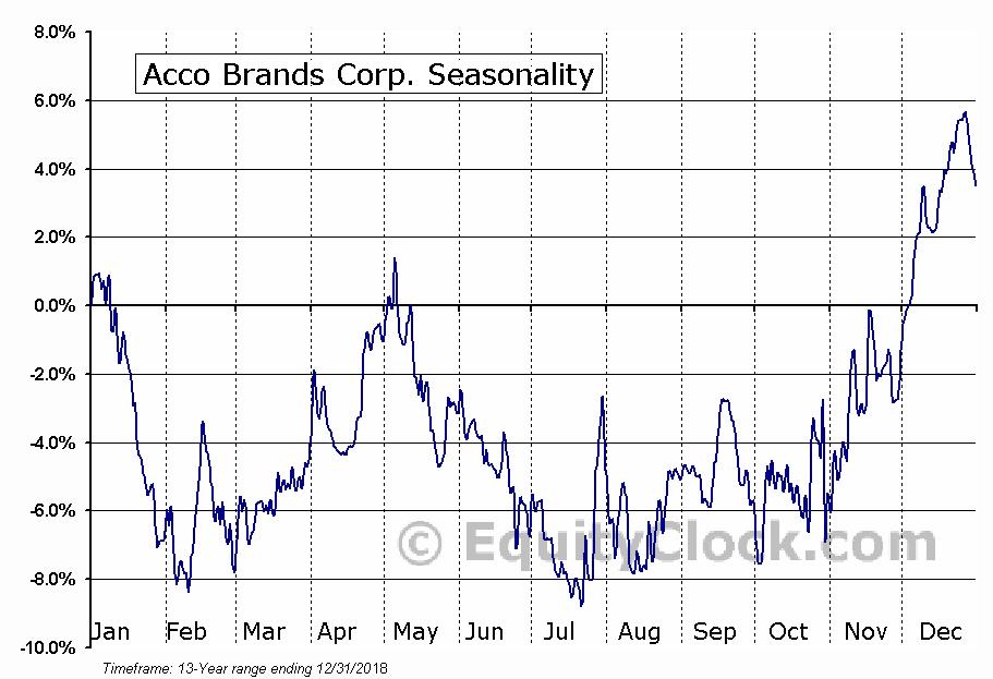 Acco Brands Corp. (NYSE:ACCO) Seasonal Chart
