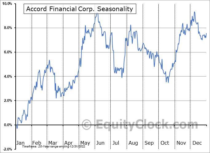 Accord Financial Corp. (TSE:ACD.TO) Seasonal Chart