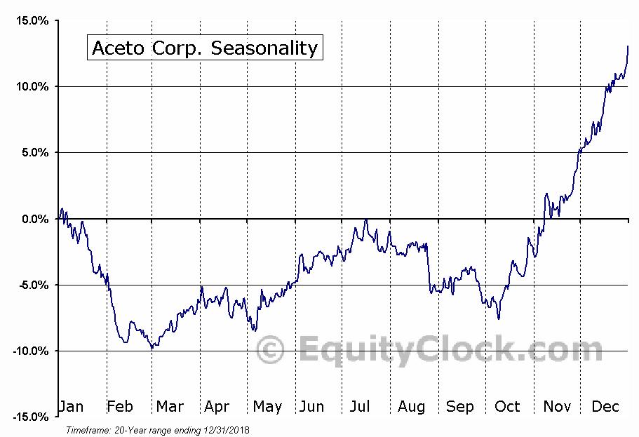 Aceto Corp. (NASD:ACET) Seasonal Chart