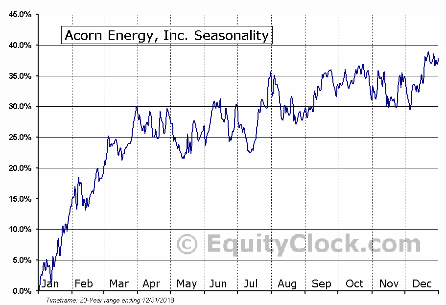 Acorn Energy, Inc. (OTCMKT:ACFN) Seasonal Chart