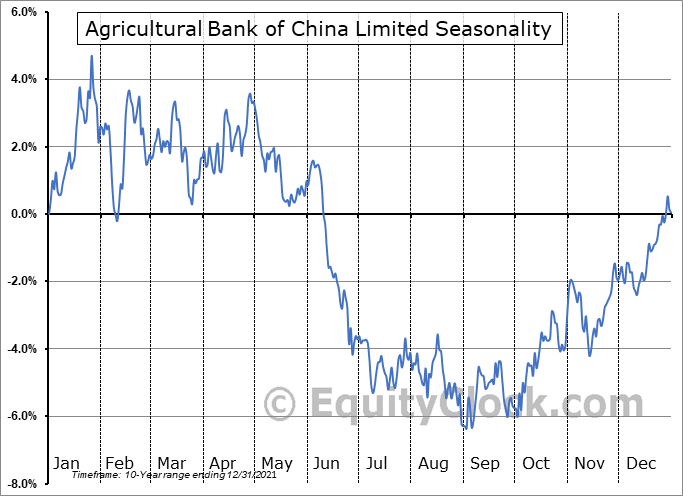 Agricultural Bank of China Limited (OTCMKT:ACGBY) Seasonal Chart