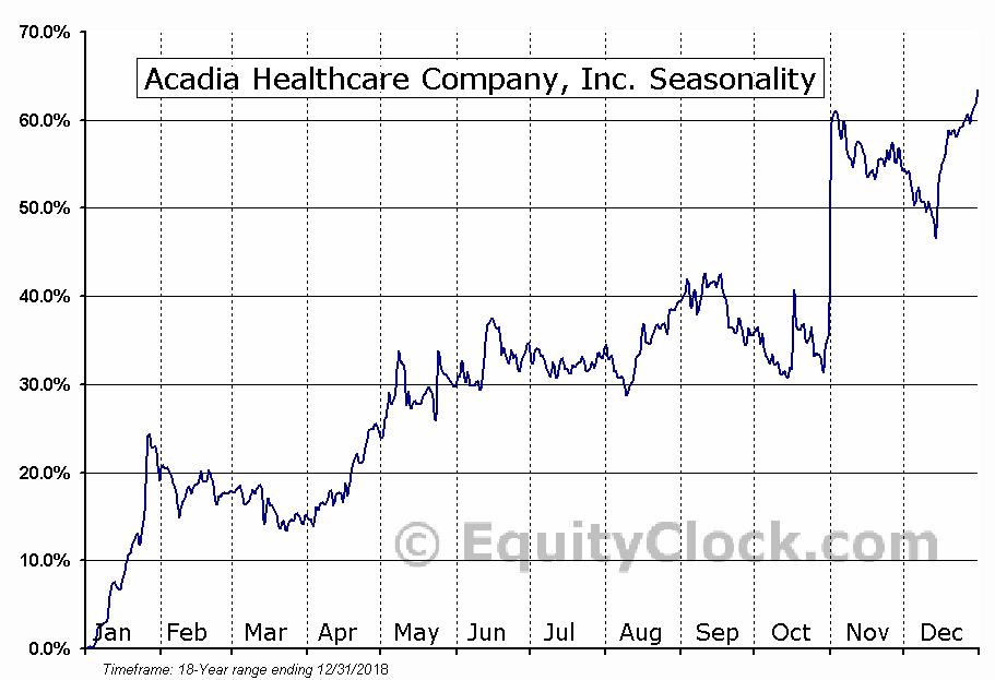 Acadia Healthcare Company (NASD:ACHC) Seasonal Chart