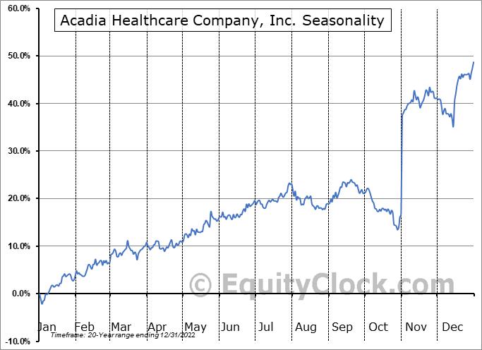 Acadia Healthcare Company, Inc. (NASD:ACHC) Seasonal Chart