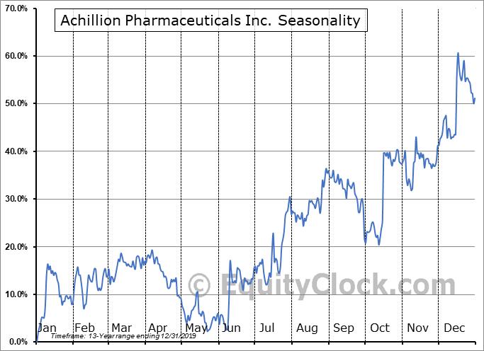 Achillion Pharmaceuticals Inc. (NASD:ACHN) Seasonal Chart